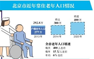 北京:擅改社区养老设施最高罚100万